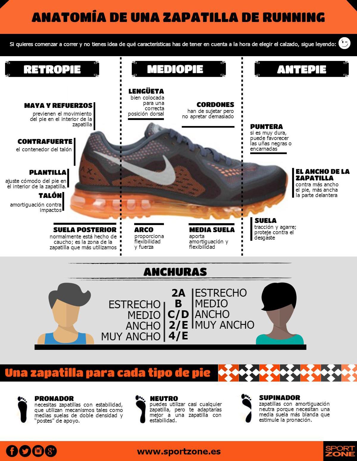 Infografía: anatomía de una zapatilla | Axpe Consulting Club de ...