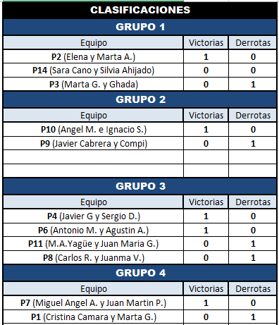 clasificaciones 1